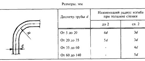 Расчет изгиба трубы трубогибом