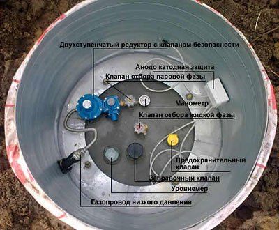 принцип работы газгольдера