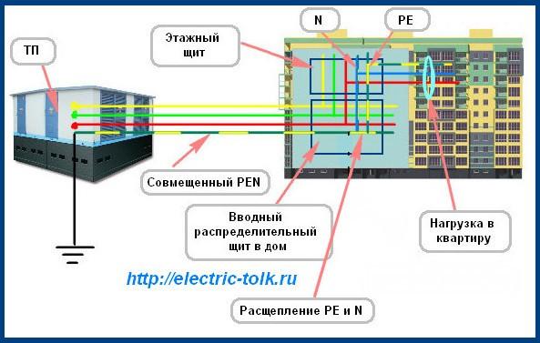 Подсистема заземления TN-C-S