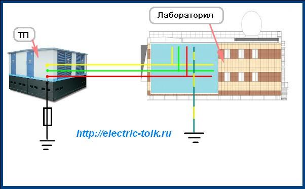 Система заземления IT