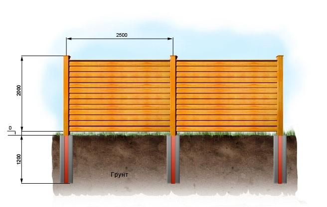 Как сделать забор и обреной доски