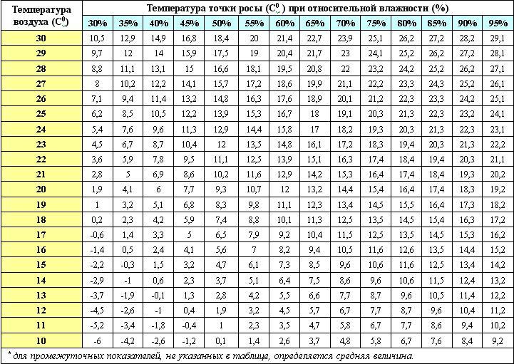 Таблица значений точки росы
