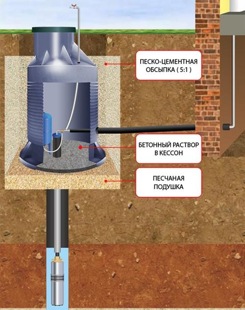 Металлический кессон: как его сделать и установить