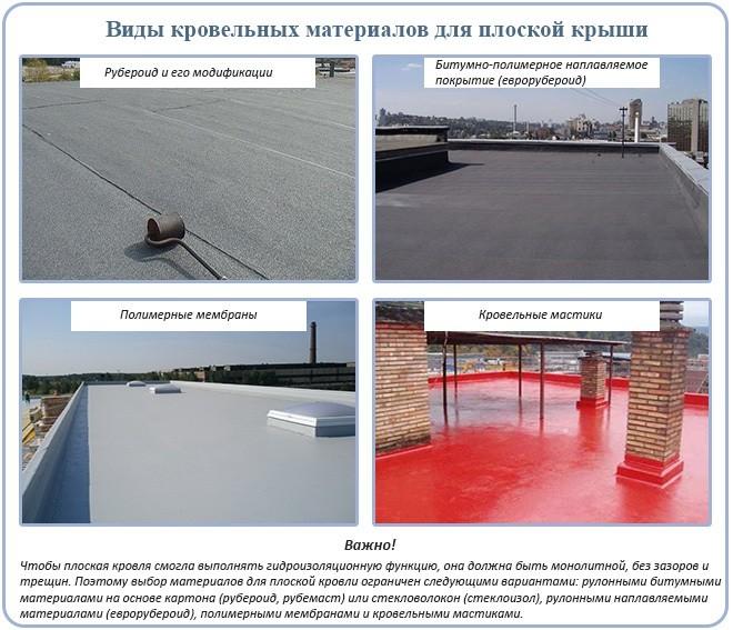 Рулонные кровельные материалы на плоской крыше: какой лучше