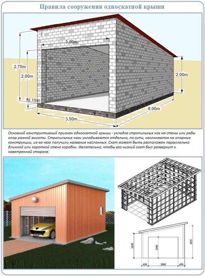 Нормы, применяемые при возведении односкатных крыш