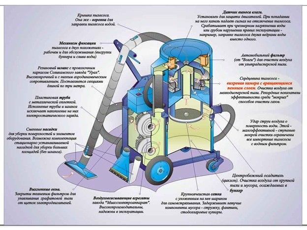 Схема строительного пылесоса