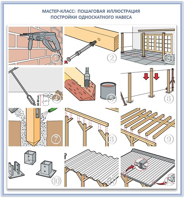 Строительство односкатного навеса