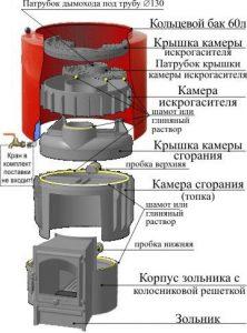pech-kareliya-ustroystvo