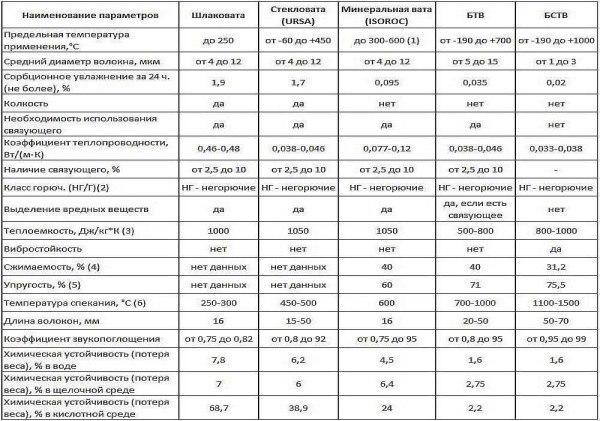 таблица сравнения негорючих материалов