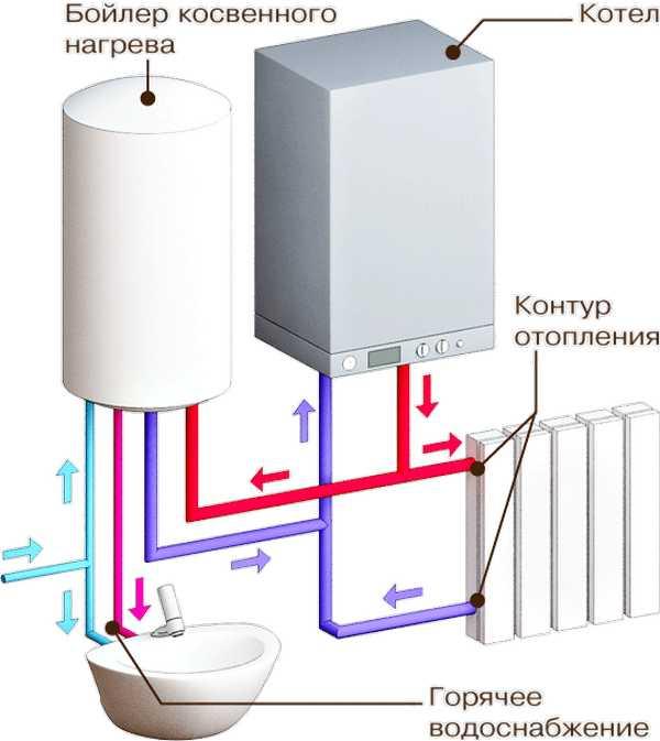 Газовый котел: одноконтурный или двухконтурный?