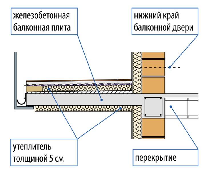 Структура балкона