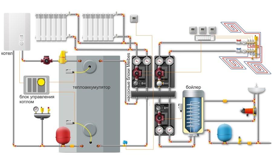 Теплоаккумулятор – устройство, дополняющее и оптимизирующее отопительный котел любого типа