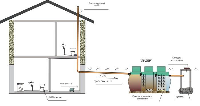 Насосная схема отвода очищенных сточных вод
