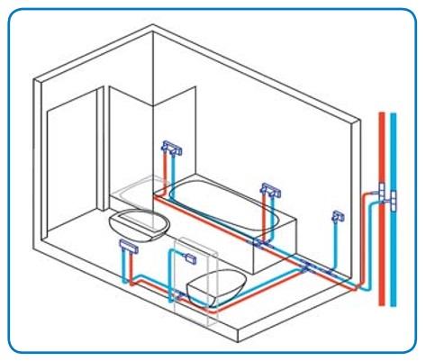 Система Uponor PE-Xa: схемы разводки водоснабжения и отопления