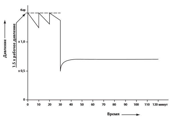 Порядок проведения гидравлических испытаний труб Uponor
