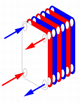 Схематичное изображение пластинчатого теплообменника