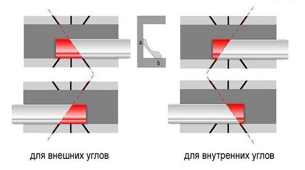 Обрезка галтелей в стусле