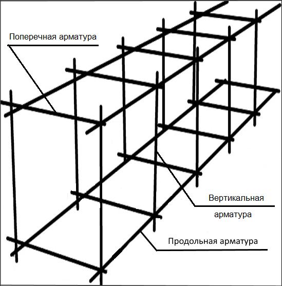 Виды арматуры в зависимости от места ее установки