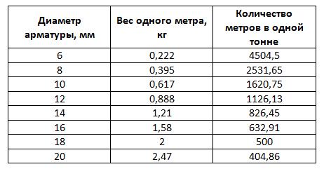 Строительная арматура: зависимость между диаметром и весом