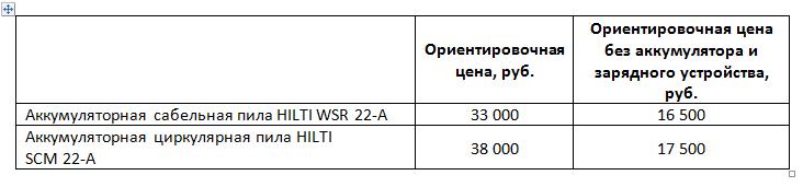 Цены пил HILTI