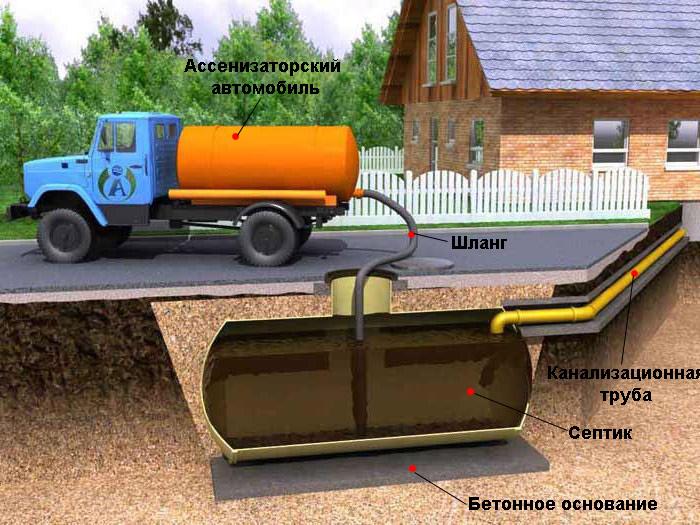 Водоподготовка и очистка сточных вод: откачка из септика