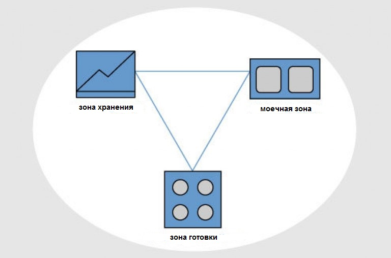 Идеальный кухонный треугольник