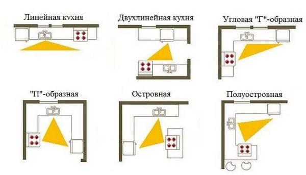Как материализуется правило кухонного треугольника