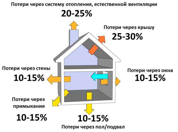 Как рассчитать мощность котла отопления: теплопотери