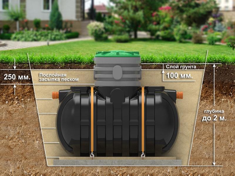 Правильно выполненная установка и засыпка емкости Rodlex