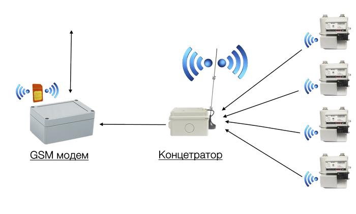 схема сбора данных с радиосчетчиков