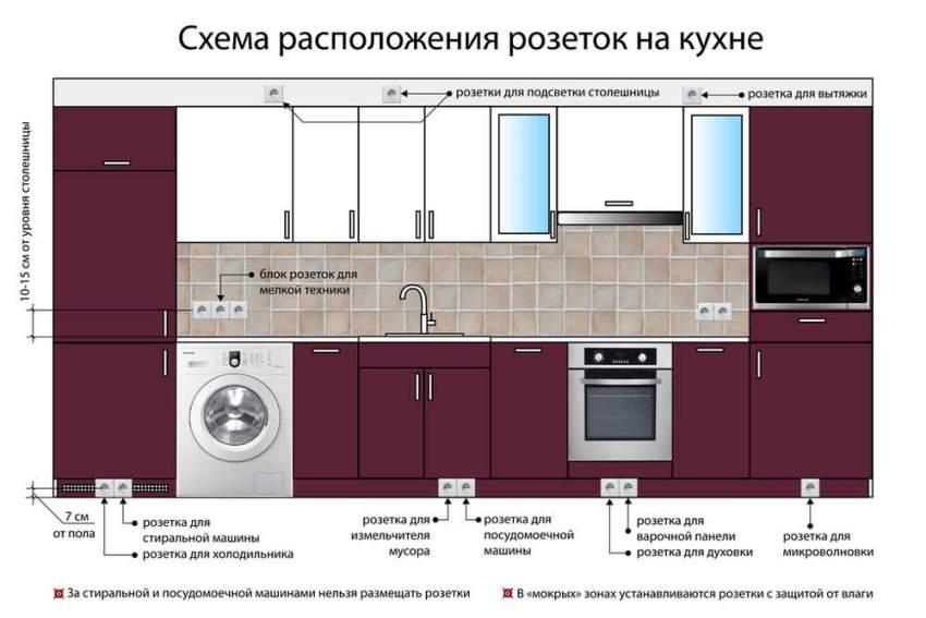 кухонные розетки