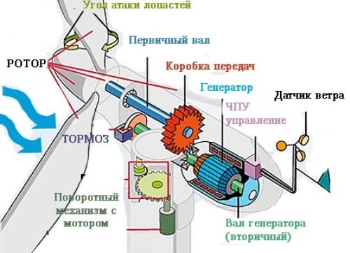 Как ветрогенератор поможет снизить расходы за электроэнергию
