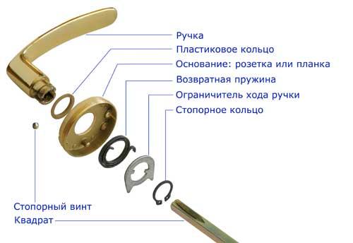 Устройство ручки