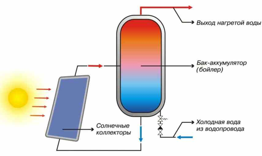 Схема солнечного водонагревателя
