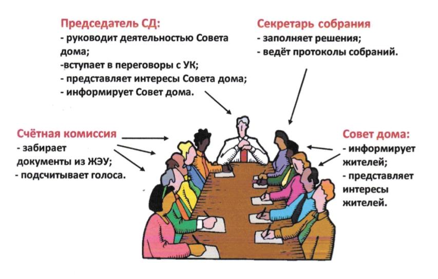 Что такое совет дома и председатель совета МКД