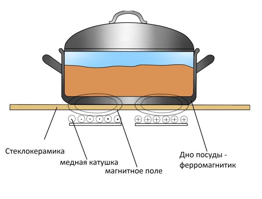 Принципиальная схема индукционной плитки