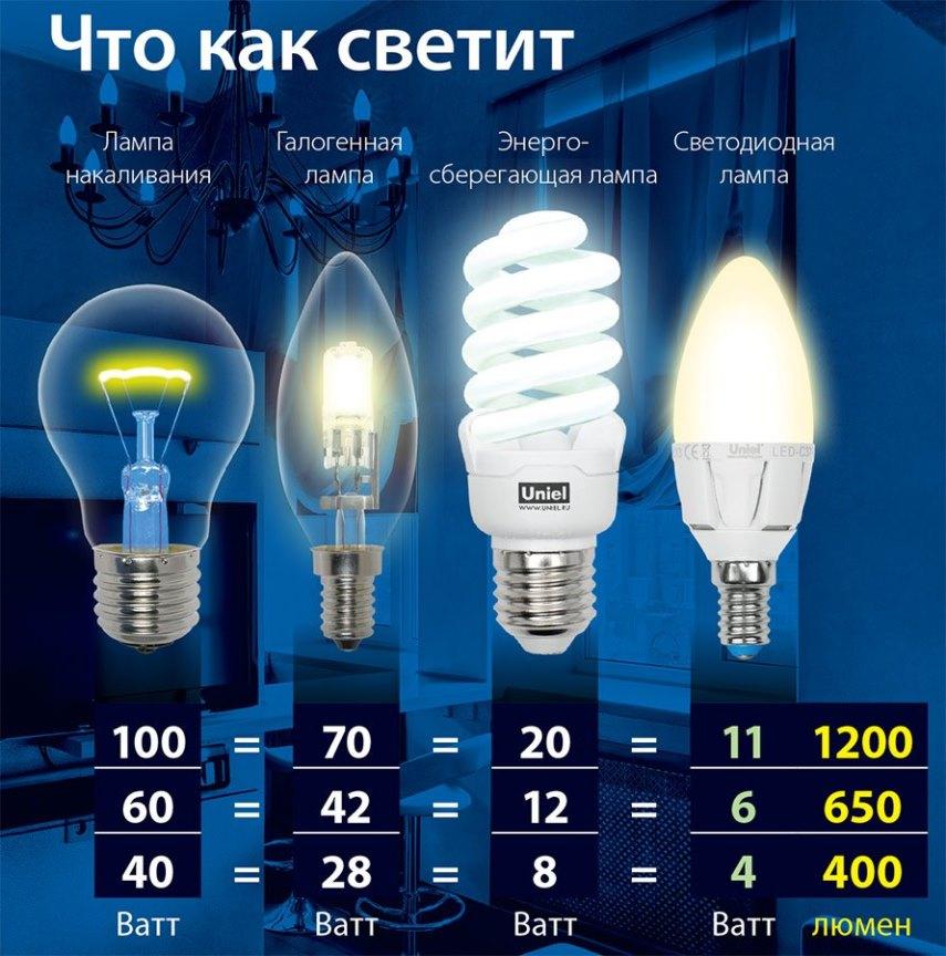 Светоотдача ламп