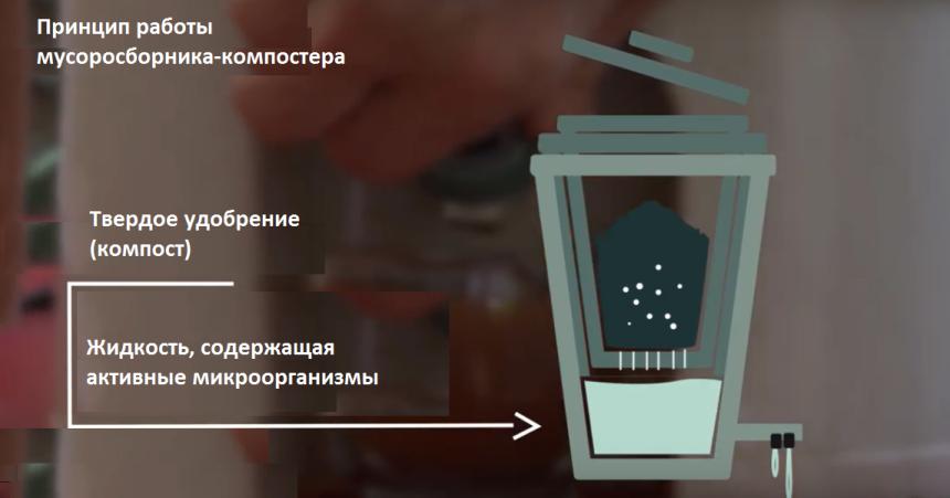 Принципиальная схема компостера