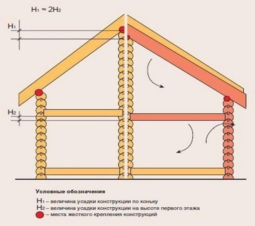 Усадка деревянного дома: это следует знать, приступая к его строительству!