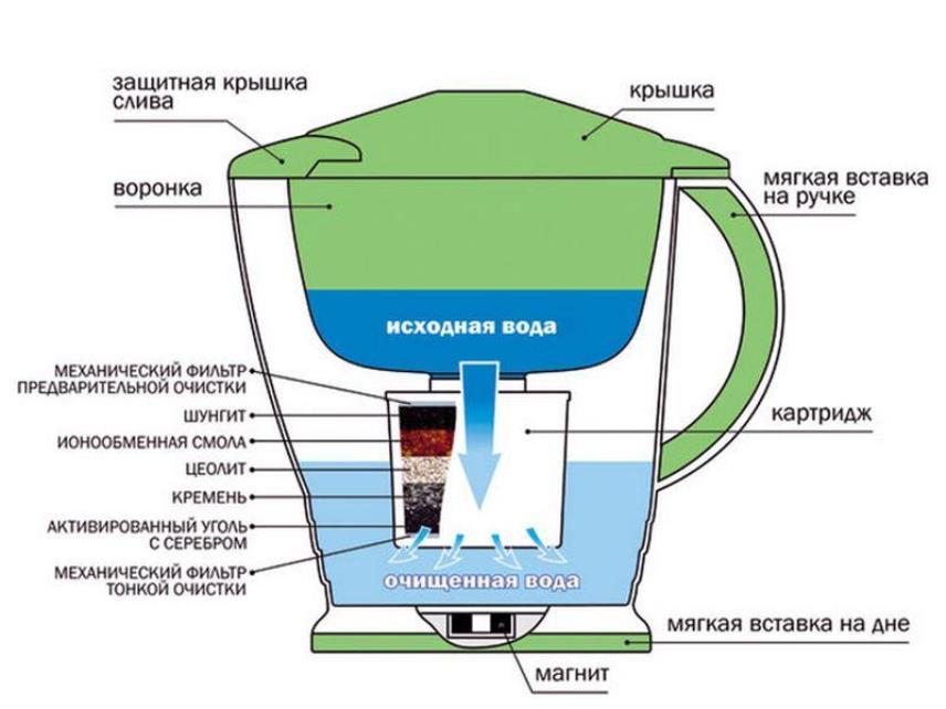 Кувшинный фильтр для воды - Очистка воды