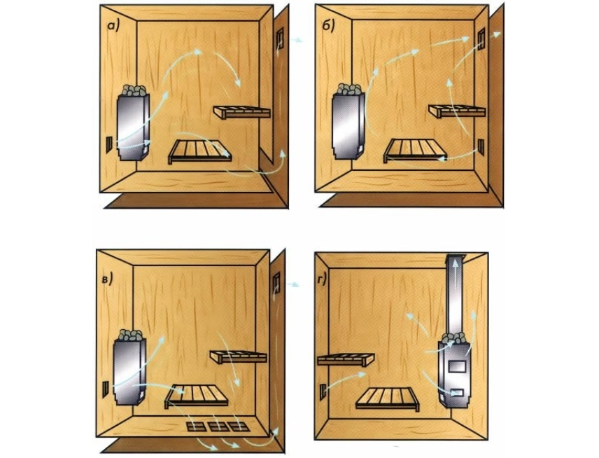 Мини-сауна - Варианты вентиляции