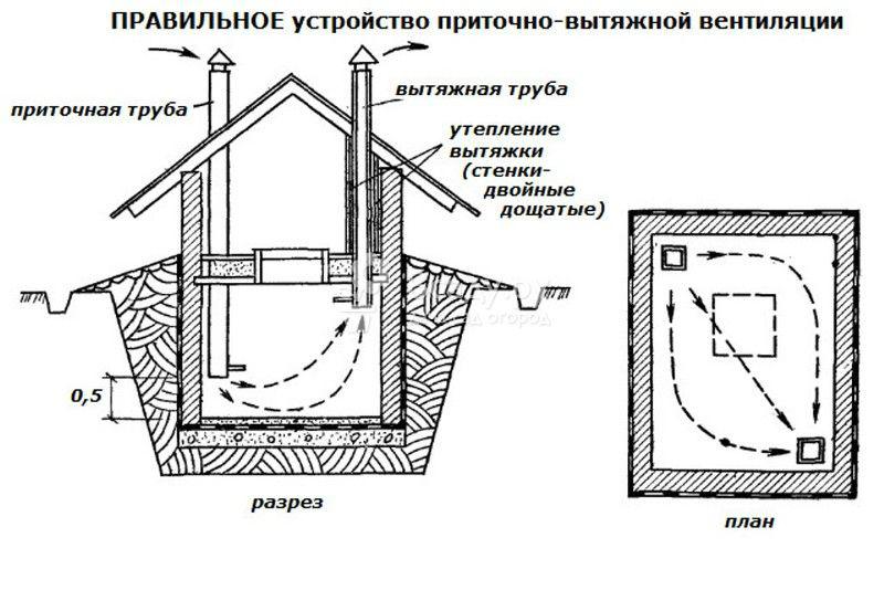 Естественная вентиляция погреба схема