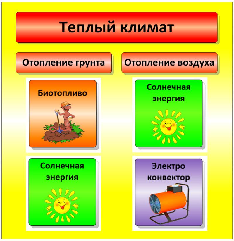 Отопление теплицы в теплом климате