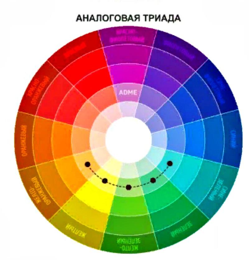 Цветовой круг, аналоговая триада