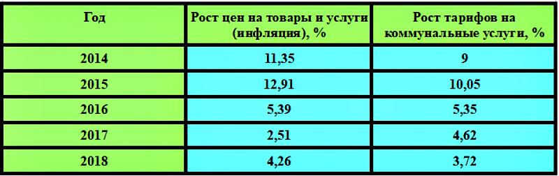 Инфляция и тарифы