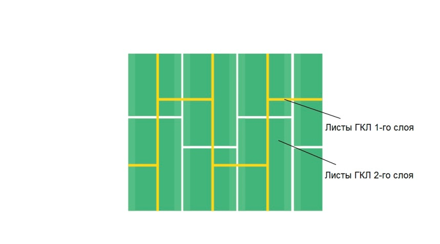 Правильный монтаж гипсокартона в два слоя