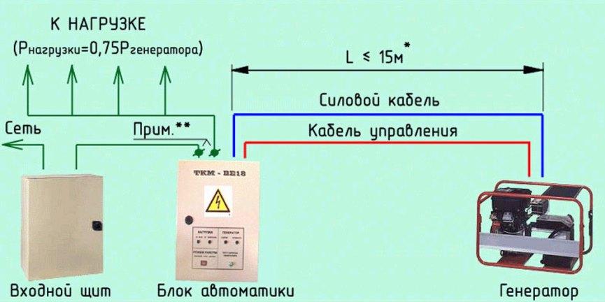 Автоматика генератора