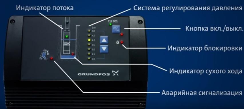 Блок управления CU 301 - индикация
