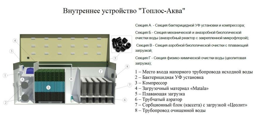 Водоочистка - ТОПЛОС устройство