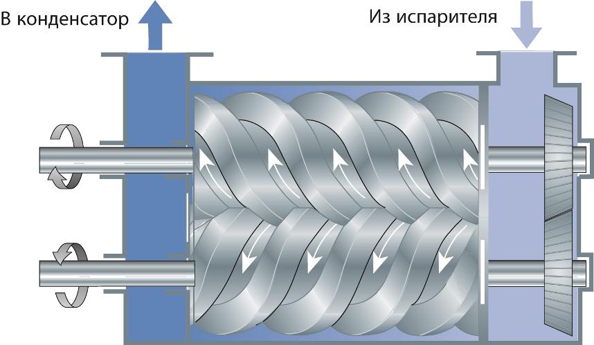 Вращение роторов компрессора